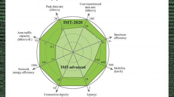 Funkregulierung: ITU Wellenkonferenz startet mit Blick auf 10-Gigabit-Mobilfunk