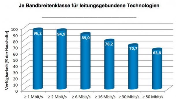 Breitband: Grüne wollen mehr Glasfaser und Telekom-Anteile verkaufen