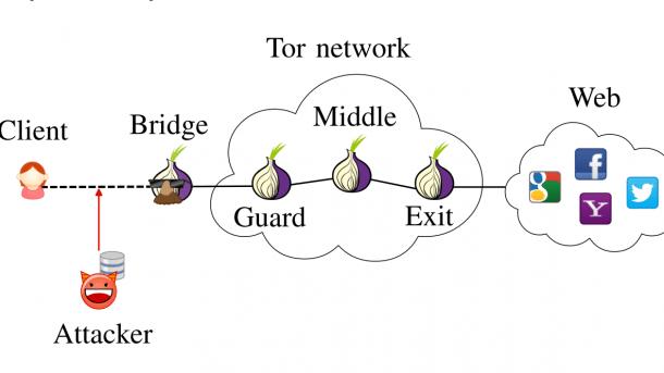 """""""Leicht gepolstert"""": Maßnahmen gegen Website-Fingerprinting-Angriffe auf Tor"""