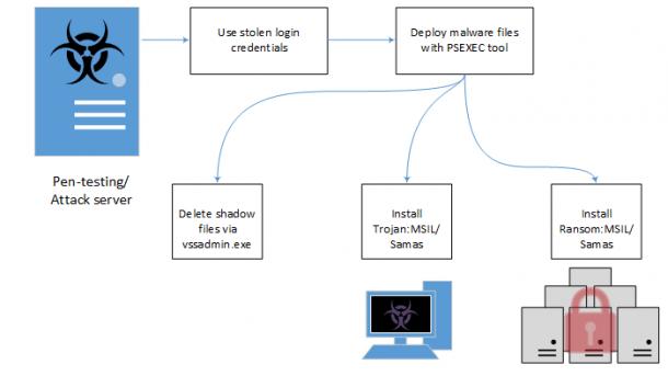Neue Ransomware-Taktik: Erst schauen, dann verschlüsseln