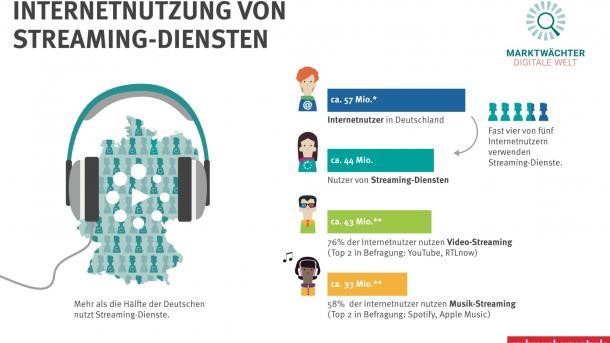 Verbraucherschützer: Streaming ist beliebt, es ruckelt und hakt aber oft