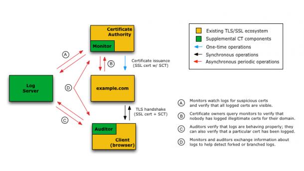TLS-Zertifikate: Google zieht Daumenschrauben der CAs weiter an