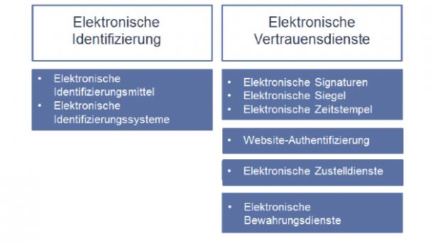 BSI: Prototyp-Projekt zum eIDAS-Token erfolgreich abgeschlossen