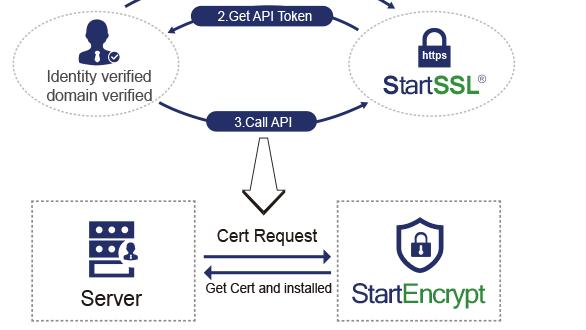 StartCom bietet kostenlose SSL-/TLS-Zertifikate an