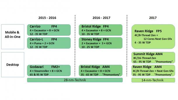 AMD-Roadmap: Hinweise auf Zen-APU