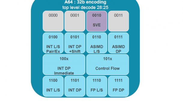 Skalierbare Vektorerweiterung für ARMv8 bis 2048 Bit Breite