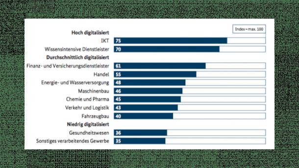 Studie: Fehlendes Breitband behindert Digitalisierung der Wirtschaft