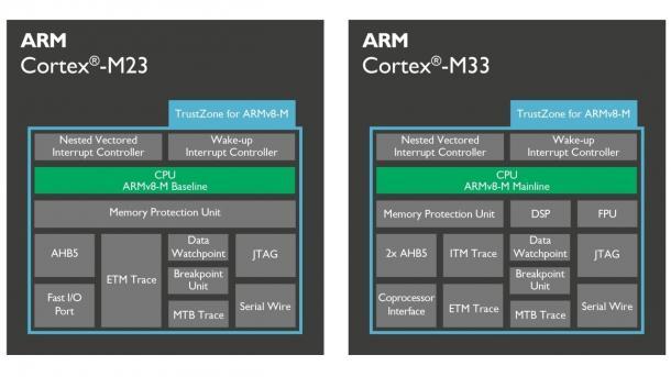 Blockschaltbilder von ARM Cortex-M23 und Cortex-M33