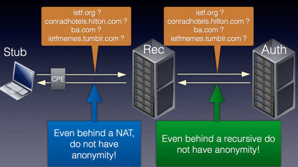 IETF 97: Stubby verspricht DNS-Privacy