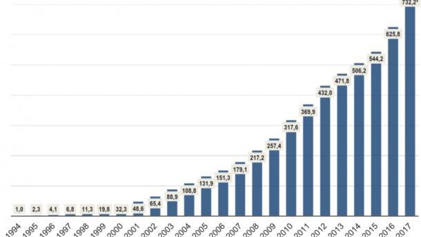 So viele E-Mails wie noch nie in Deutschland