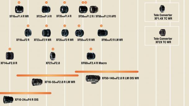 Neue X-Objektiv-Roadmap und neue MK-Cine-Objektive von Fujifilm