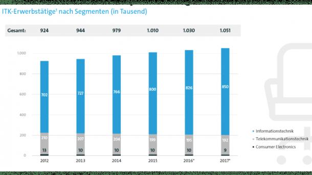 Deutsche IT-Branche wächst weiter – auch der Fachkräftemangel