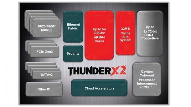 Cavium ThunderX2