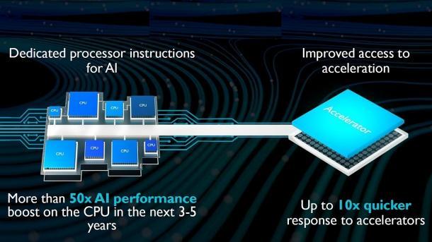 ARM DynamIQ Technology