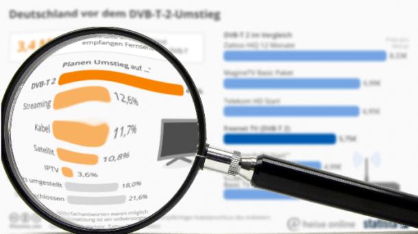 """""""Statistisch gesehen"""": Der Umstieg auf DVB-T2 HD - kein Sebstläufer"""