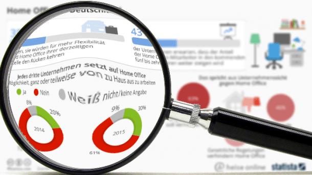 """""""Statistisch gesehen"""": Die Deutschen wechseln ins Home Office"""