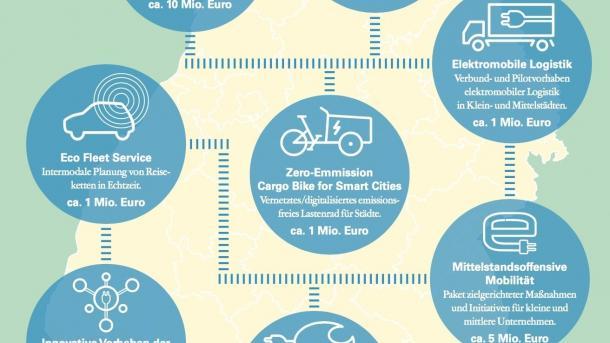 Baden-Württemberg steckt Millionen in die Elektromobilität