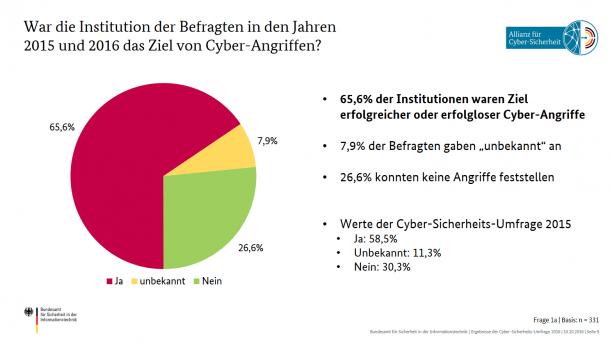 """BSI startet """"Cyber-Sicherheits-Umfrage"""" 2017"""