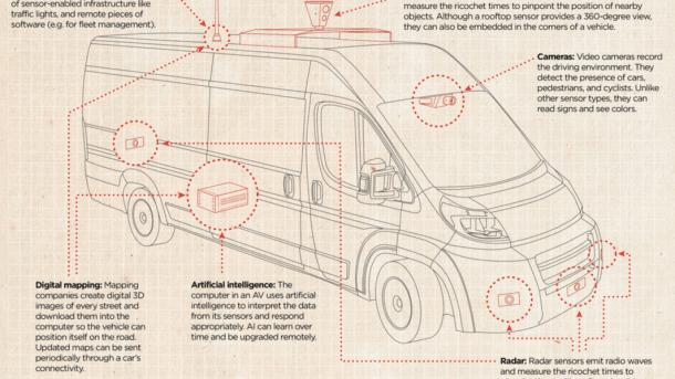 US-Post setzt auf autonome Lieferwagen