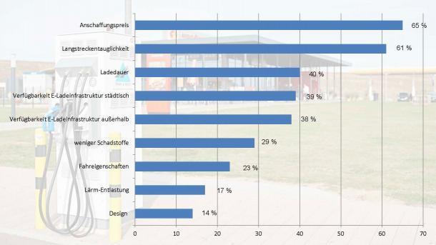 Umfrage zu Elektroautos: 5 Prozent erwägen Kauf eines E-Autos