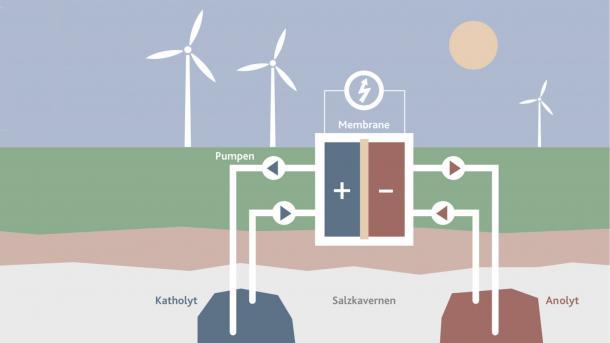 EWE und Uni Jena: Salzstöcke können als große Stromspeicher dienen