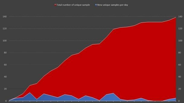 Meltdown & Spectre: Immer mehr Malware, echte Angriffe unklar