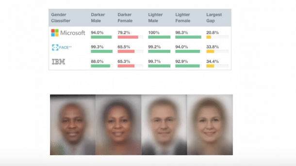 Gesichtserkennung funktioniert am besten bei weißen Männern