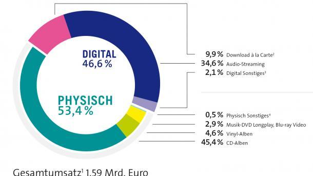 Deutsche Musikindustrie setzt ein Drittel mit Audio-Streaming um