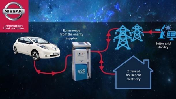 Elektromobilität und erneuerbare Energie: Eon und Nissan kooperieren