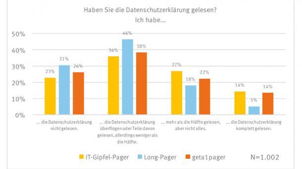 Studie zu Datenschutz-Bestimmungen One-Pager ist kein Allheilmittel