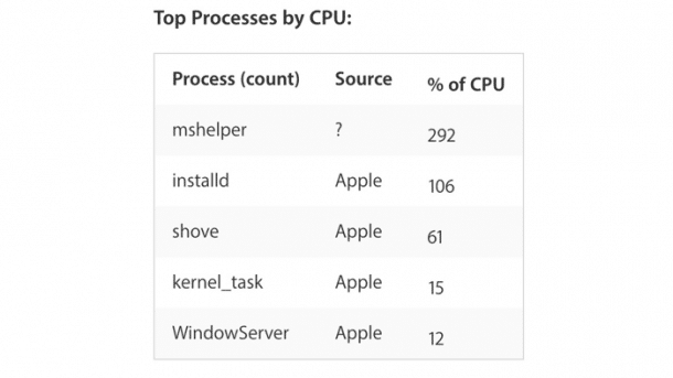 """""""mshelper"""": Mac-Malware zieht CPU-Last"""
