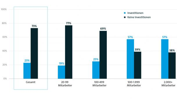 Bitkom: Gute Wirtschaftslage bremst Digitalisierung aus