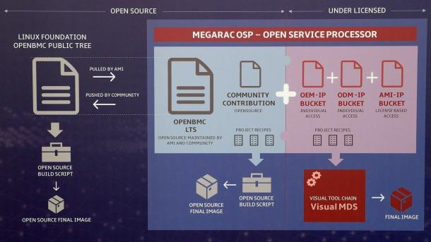 AMI Megarac OSP auf Basis von OpenBMC