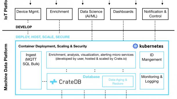 IoT-Datenbank CrateDB in Version 3.0 erschienen