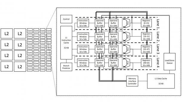 Forschungsprozessor E2 von Microsoft Research mit EDGE-ISA