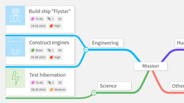 Projektmanagement-Tool: Zenkit kann endlich Deutsch