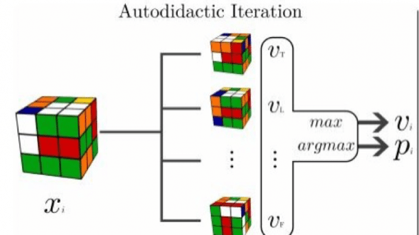 Selbstlernender Algorithmus beherrscht Rubik's Cube