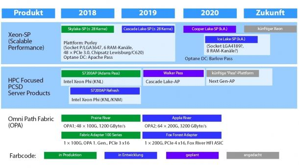 Intels Roadmap für Xeon-SP Juli 2018