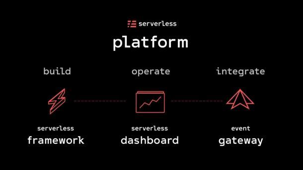 Serverless, Inc kündigt eine Platfform an und bekommt 10 Millionen US-Dollar