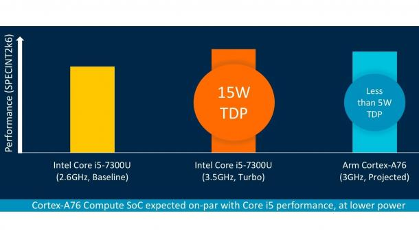 ARM Cortex-A76 vs. Intel Core i5-7300U im CPU-Benchmark SPEC_int 2006