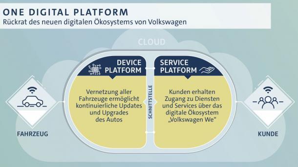 Volkswagen steckt Milliarden in vernetzte Autos und plant Übernahmen
