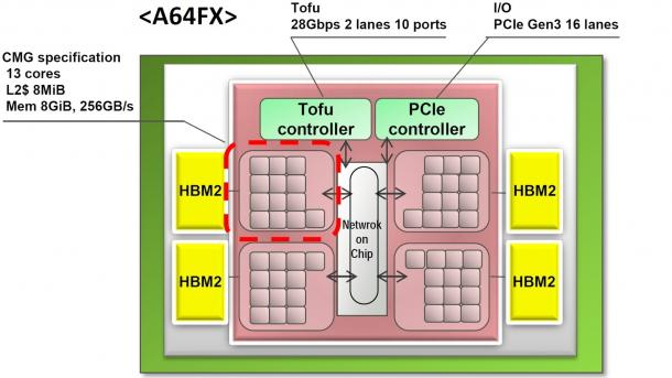 Prozessor Fujitsu A64FX mit ARM SVE für Post-K