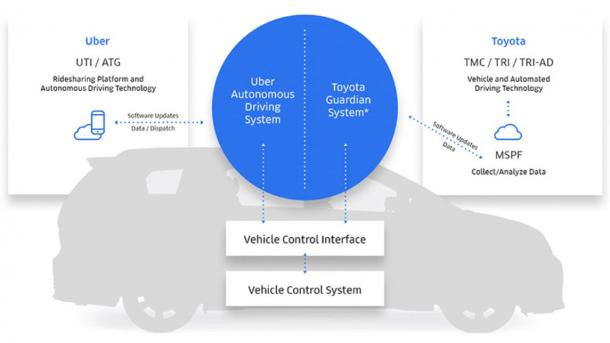 Autonomes Fahren: Toyota investiert 500 Millionen US-Dollar in Uber