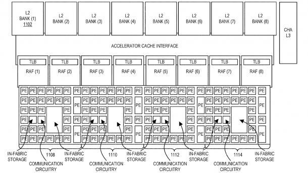 Intel Configurable Spatial Accelerator (CSA)