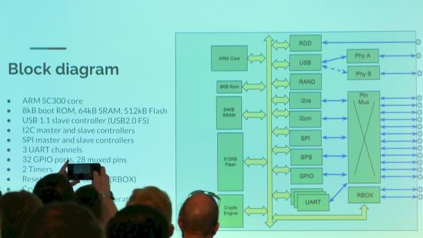Google Titan H1 alias Cr50: Blockschaltbild (mit Zuschauerköpfen)