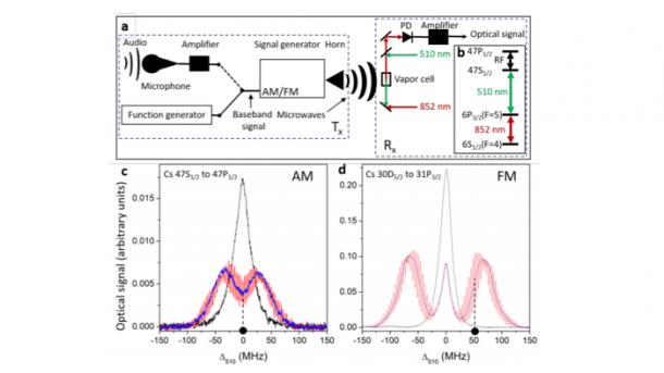 US-Forscher entwickeln Konzept für Funk-Empfang über Rydberg-Atome