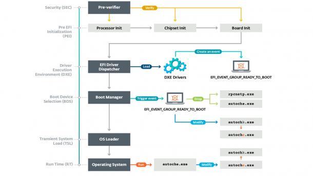 APT28/Sofacy: Elite-Spione setzen UEFI-Rootkit ein