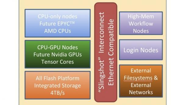 """Architektur des NERSC-9 """"Perlmutter"""" am LBL mit Cray-Shasta-Technik"""