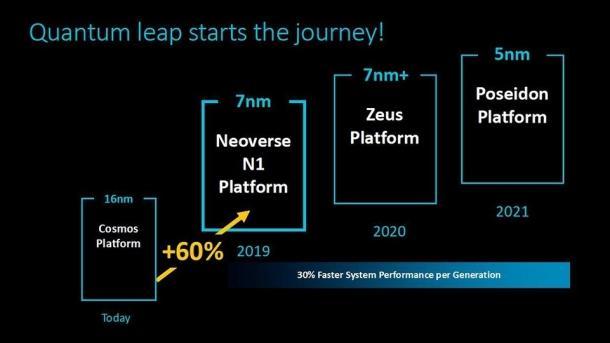 ARM Neoverse N1/E1 versprechen 2,5-fache Server-Performance