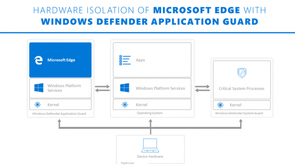 Windows Defender Application Guard Extensions für Chrome und Firefox
